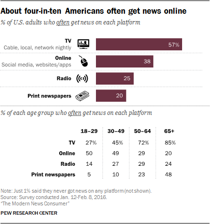About four-in-ten Americans often get news online.